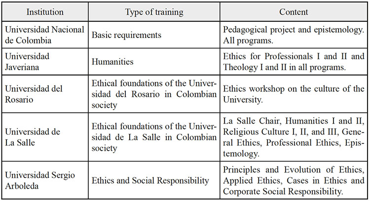 A cognitive emotional and behavioral assessment of colombian ethics training at some universities in bogot fandeluxe Gallery