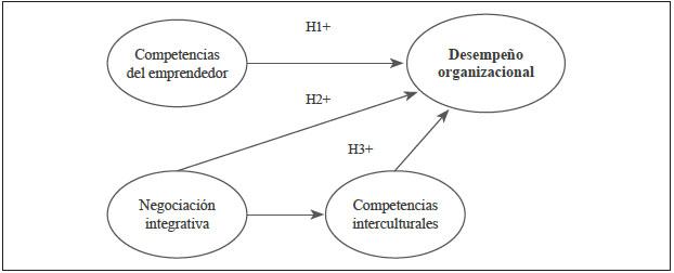 Competencias Del Emprendedor Y Su Impacto En El Desempeño