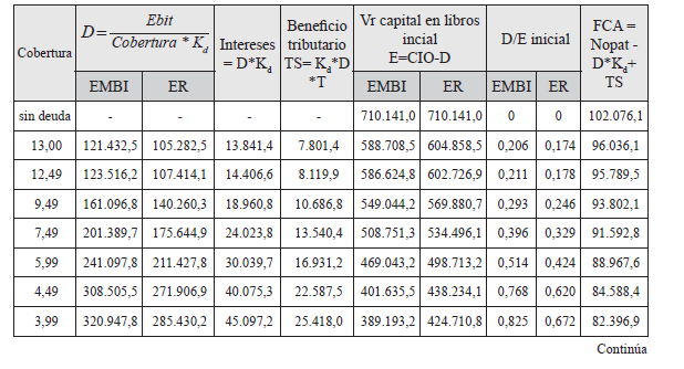 Estructura óptima De Capital Para Empresas En Mercados