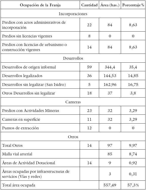 Cronología de las prácticas de Ordenamiento, conflicto e ...